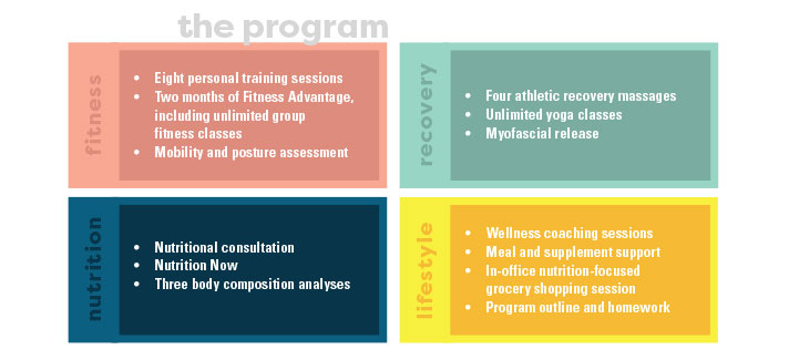 Wellness Chart | Washington Athletic Club